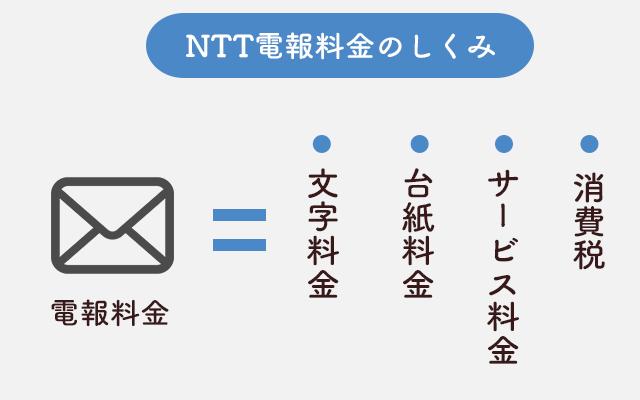 NTT電報料金のしくみ